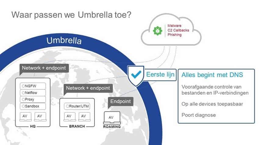 Cisco Umbrella: beveiliging op DNS-niveau